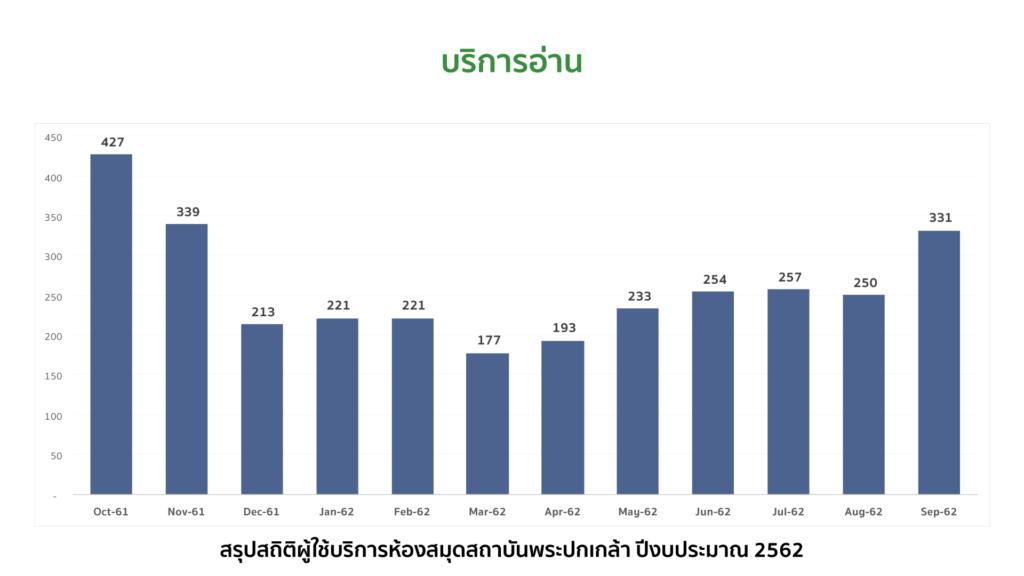สรุปสถิติผู้ใช้บริการห้องสมุดสถาบันพระปกเกล้า ปีงบประมาณ 2562 บริการอ่าน