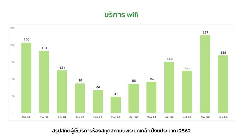 บริการ wifi