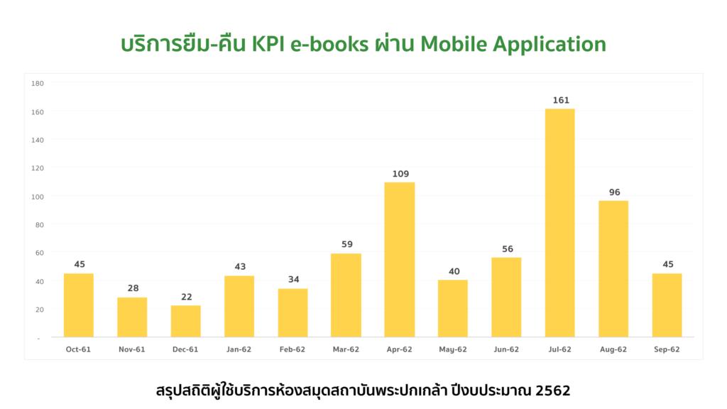 บริการยืม-คืน KPI e-books ผ่าน Mobile Application